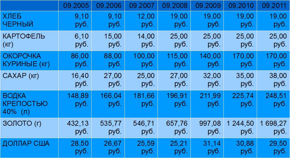Стоимость золота за 1 грамм в росии585 пробы